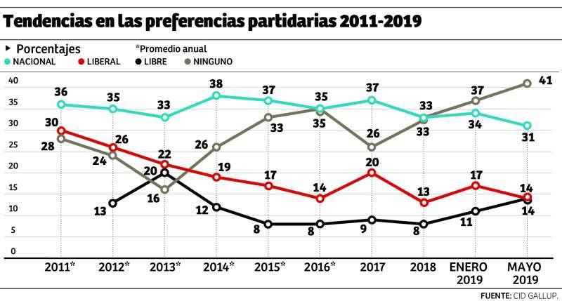 Conoce las tendencias en las preferencias partidarias 2011-2019 según Cid Gallup